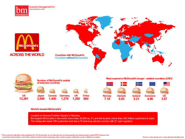 macdonalds-worldwide