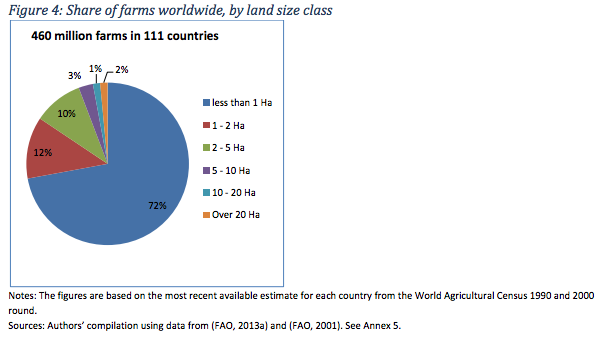 Source: Lowder, S.K., Skoet, J. and Singh, S. 2014. What do we really know about the number and distribution of farms and family farms worldwide? Background paper for The State of Food and Agriculture 2014. ESA Working Paper No. 14-02. Rome, FAO, p. 12