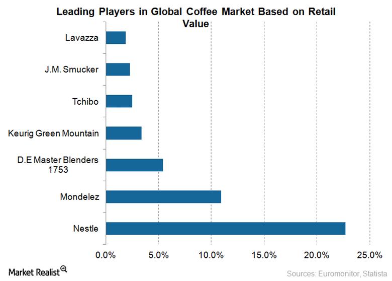 Global-Coffee-Market-Share