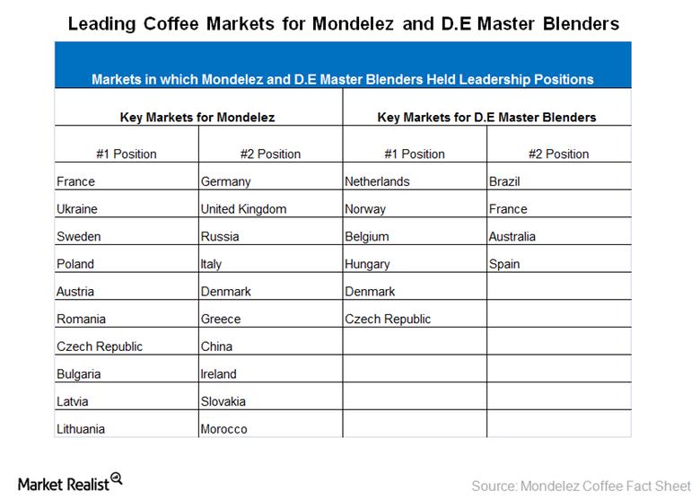 Key-markets